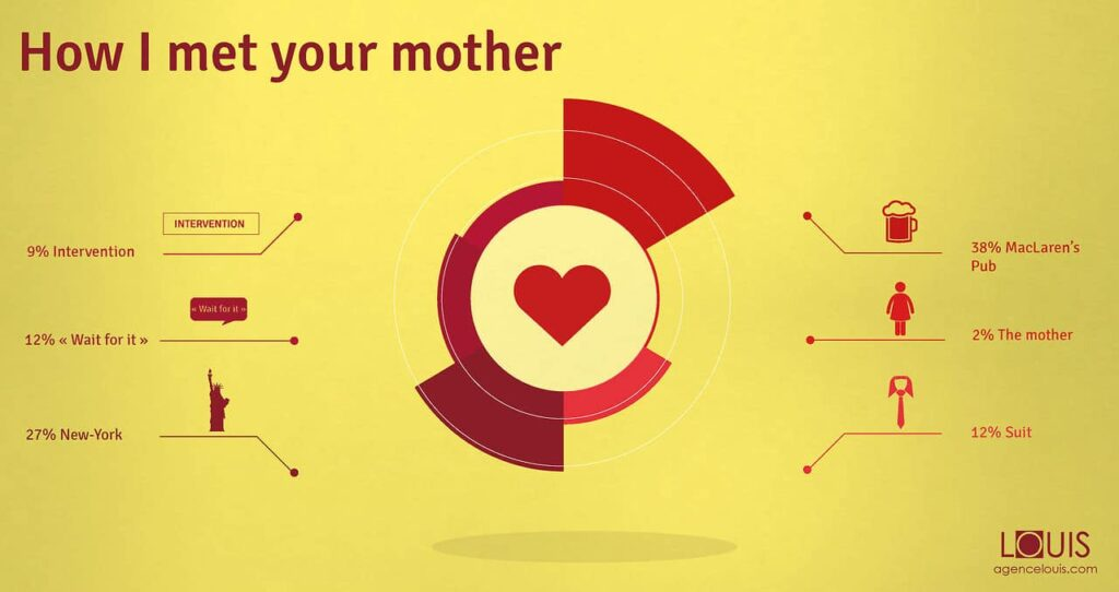 How_I_Met_Your_Mother_data_design