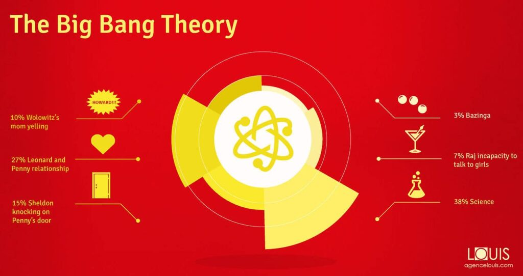 The_Big_Bang_Theory_data_design