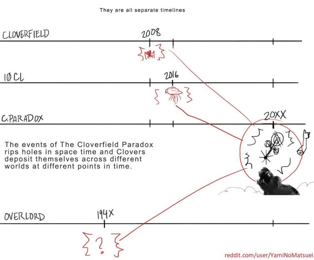 cloverfield_timeline