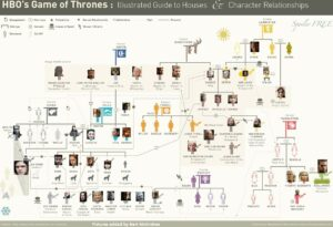 familles dans game of thrones