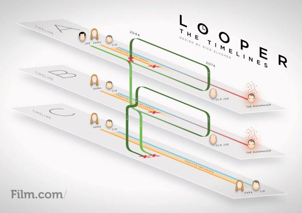 Les boucles temporelles dans Looper