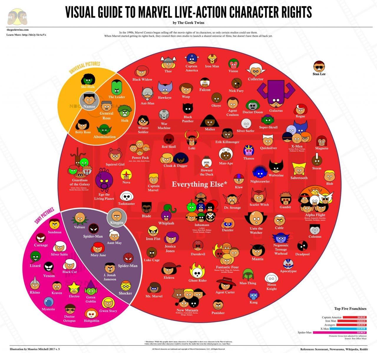 Chronologie Des Films Marvel Cinematic Universe Ou Mcu Et
