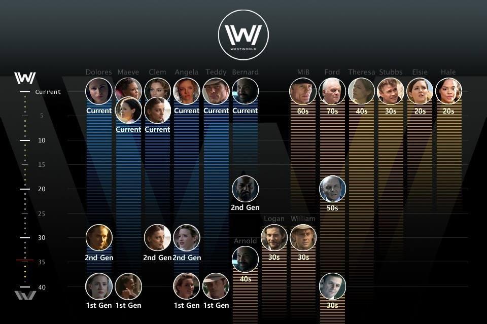personnages-timeline-westworld