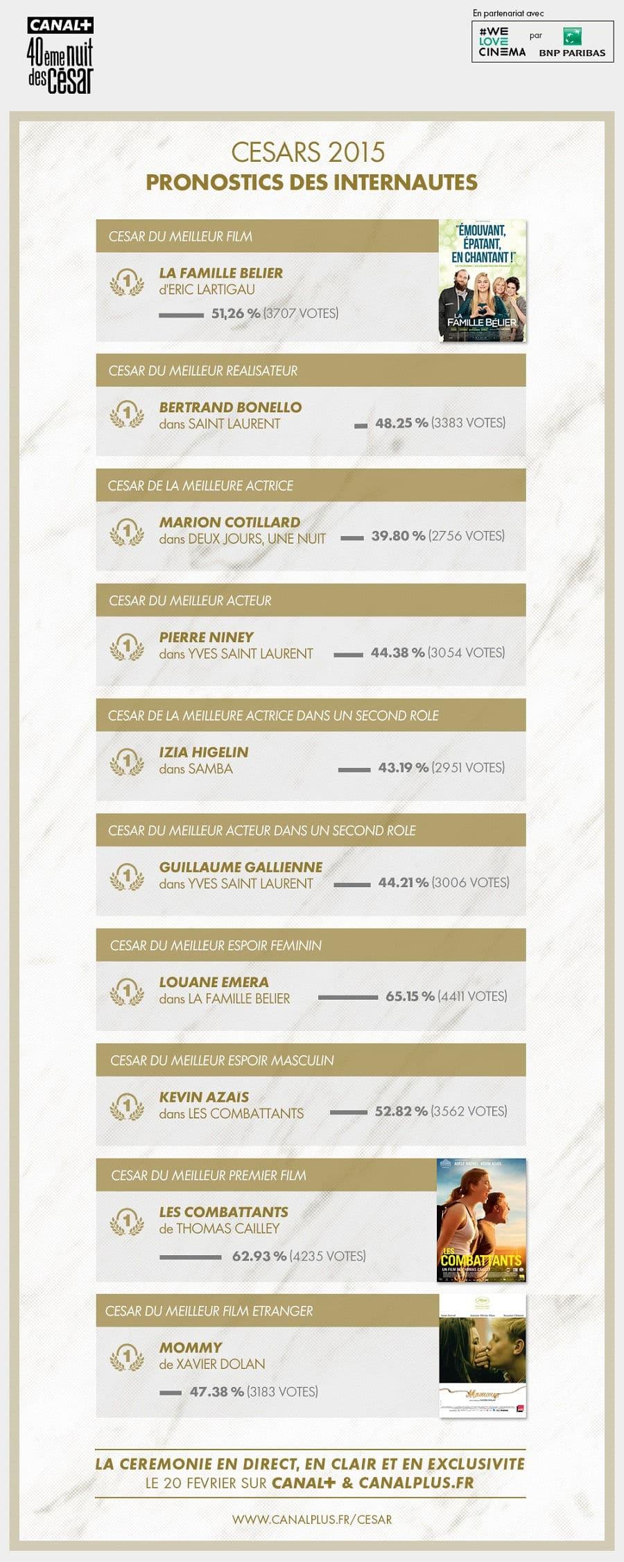 resultats-PRONO-INTERNAUTES